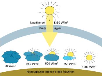 Napsugarzás felosztása